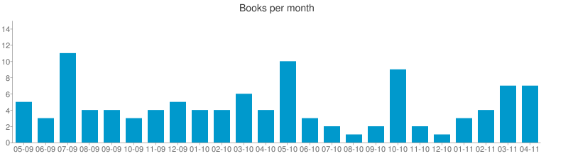 Number of books per month